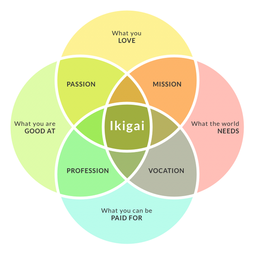 Ikigai diagram from forbes.com